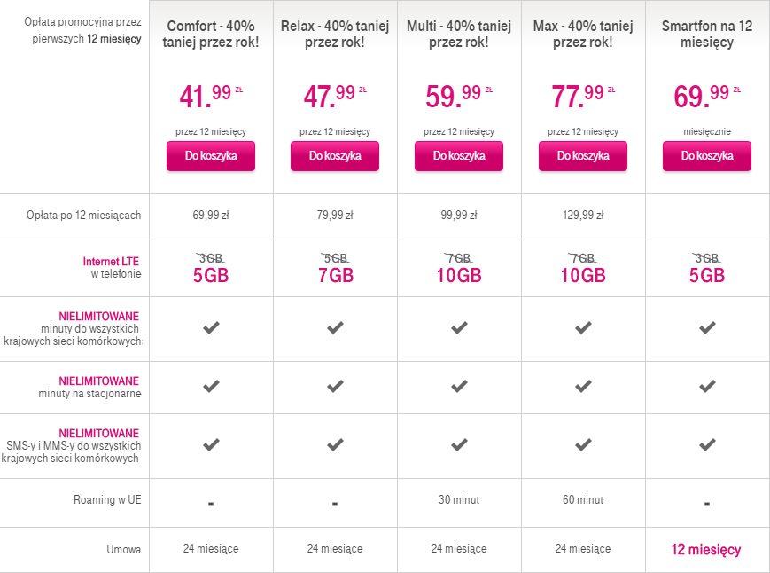 Abonament z telefonem T-Mobile