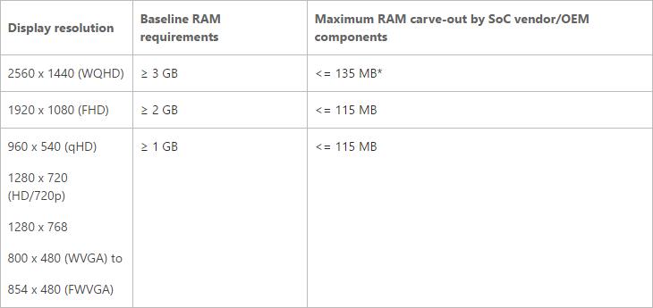 Minimalne wymagania RAM dla Windows 10 Mobile