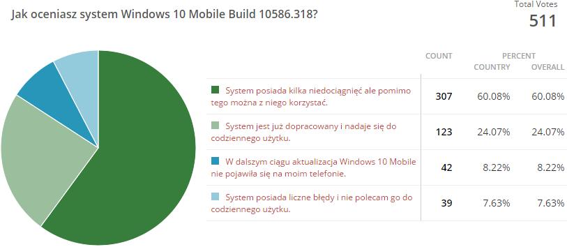 Wyniki ankiety Windows 10 Mobile
