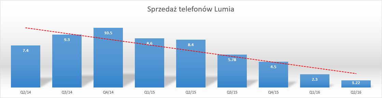 Trend sprzedaży telefonów Lumia już się nie zmieni...